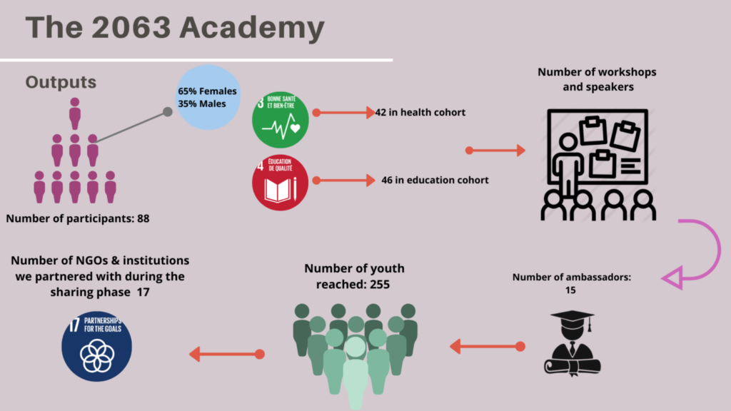 The 2063 Academy Infographic